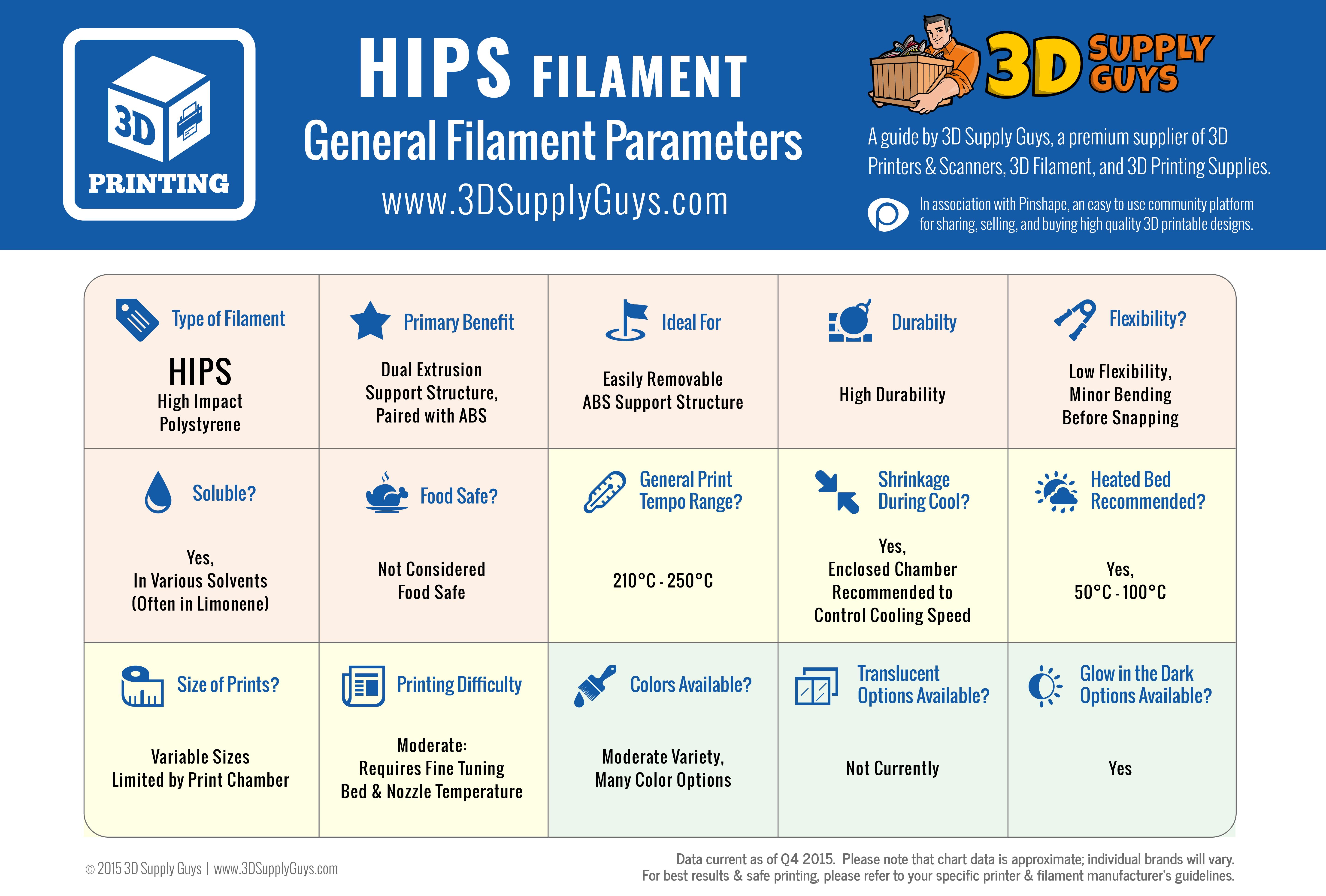 3D printing filament HIPS