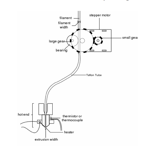 How Do 3D Printers Work bowden extruder