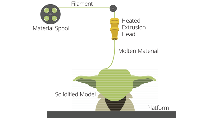 How Do 3D Printers Work extrusion example