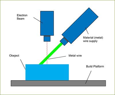 3d printing metal vat-process