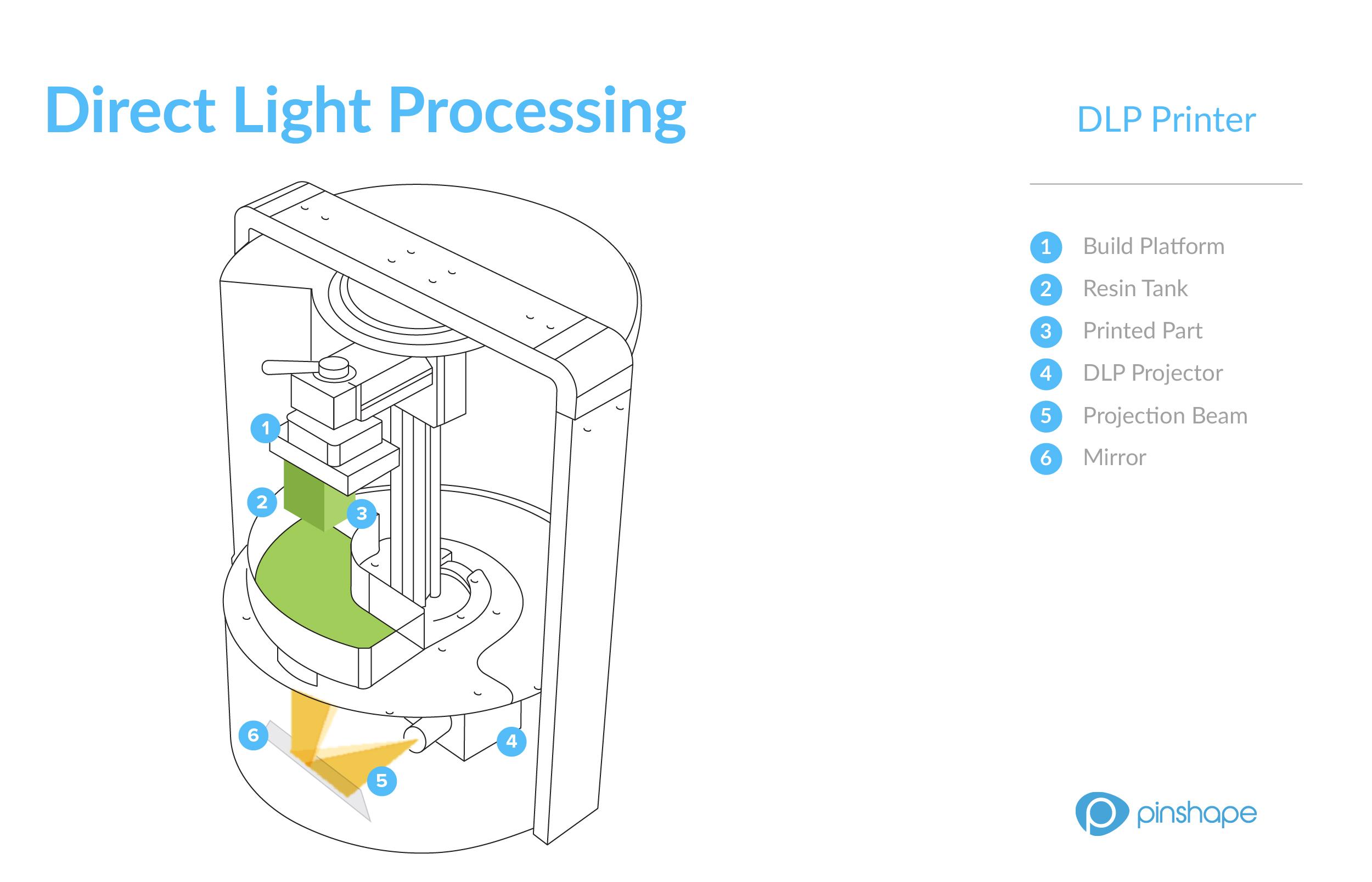 How Do 3D Printers Work DLP Printer