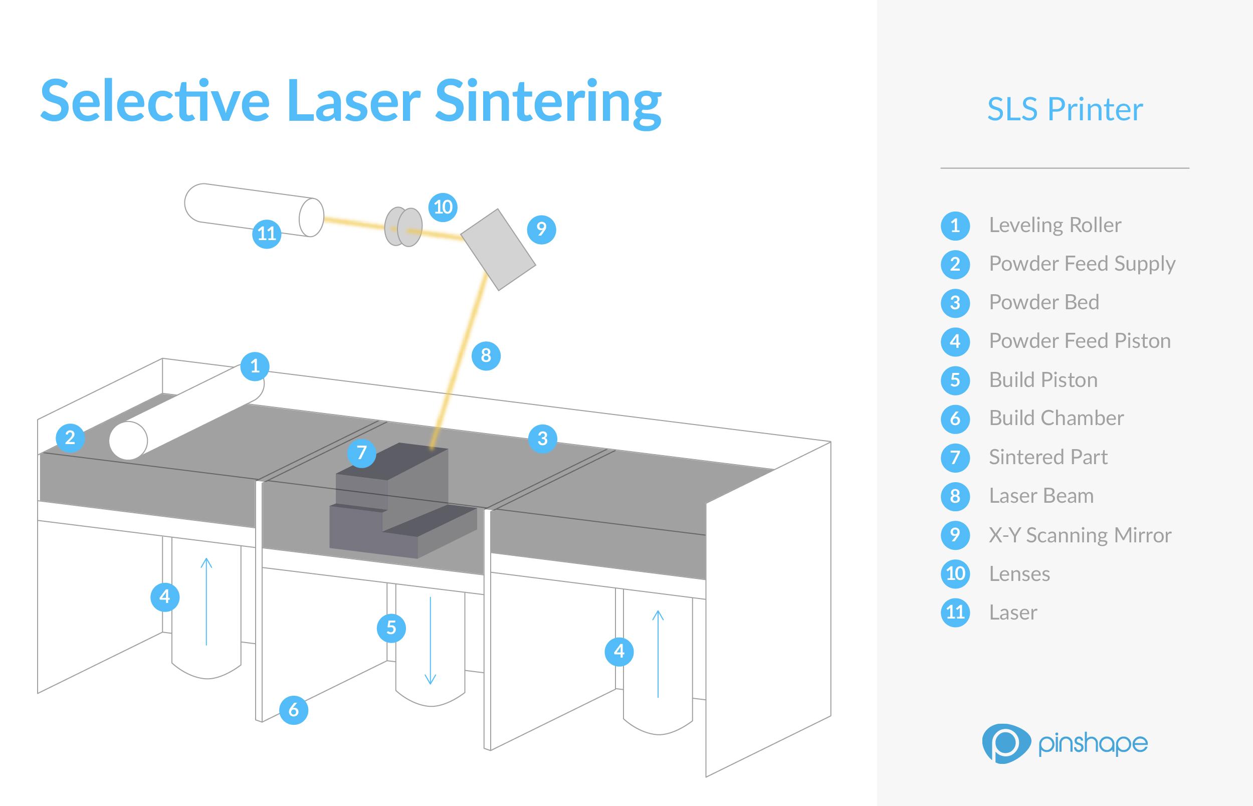How Do 3D Printers Work SLS Printer