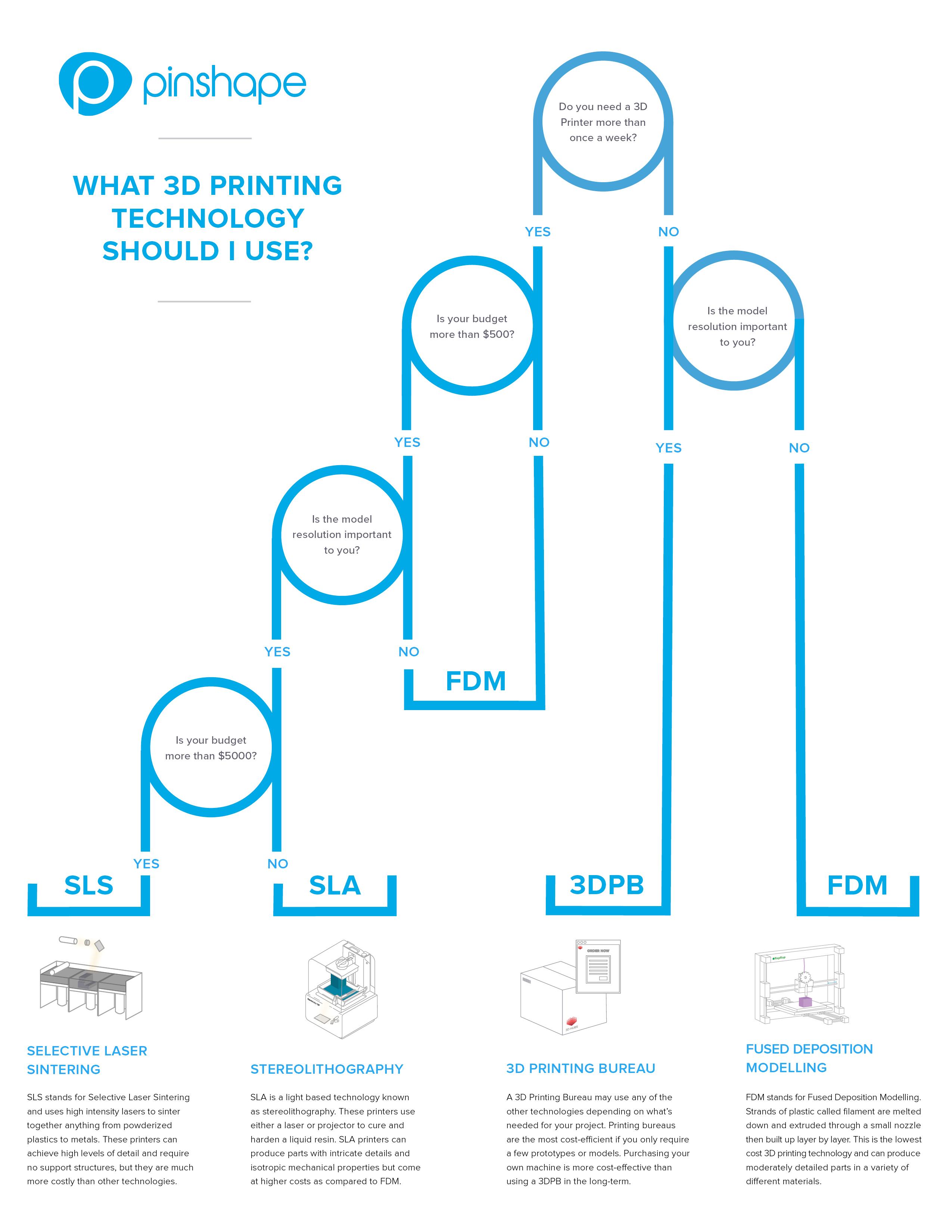 Pinshape-Infographic_Web