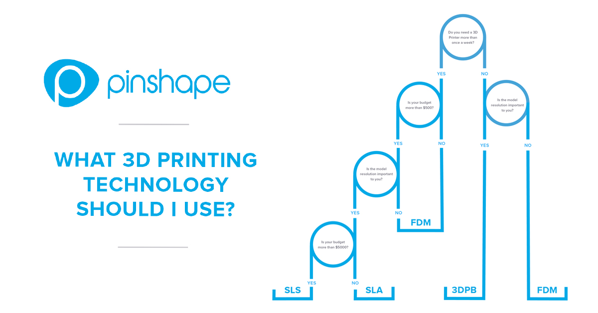 What 3D Printing Technology Should I Use? [Infographic]