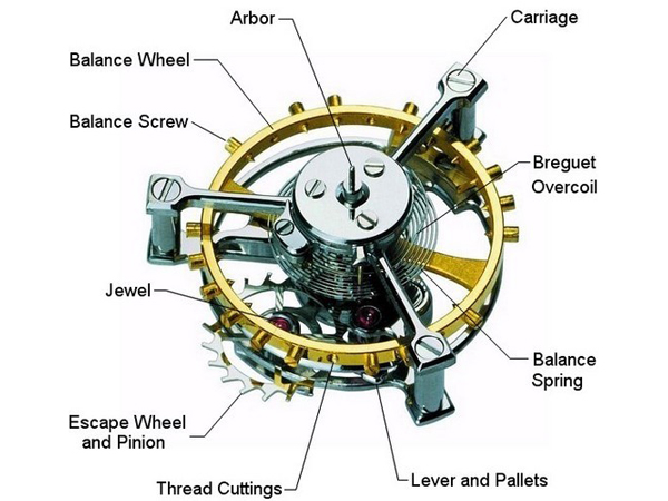 Tourbillon Mechanism